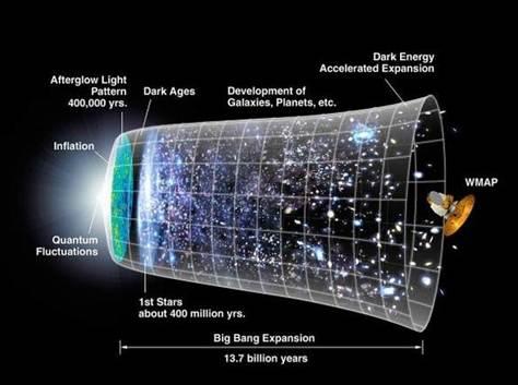 Big Bang Evidence for God