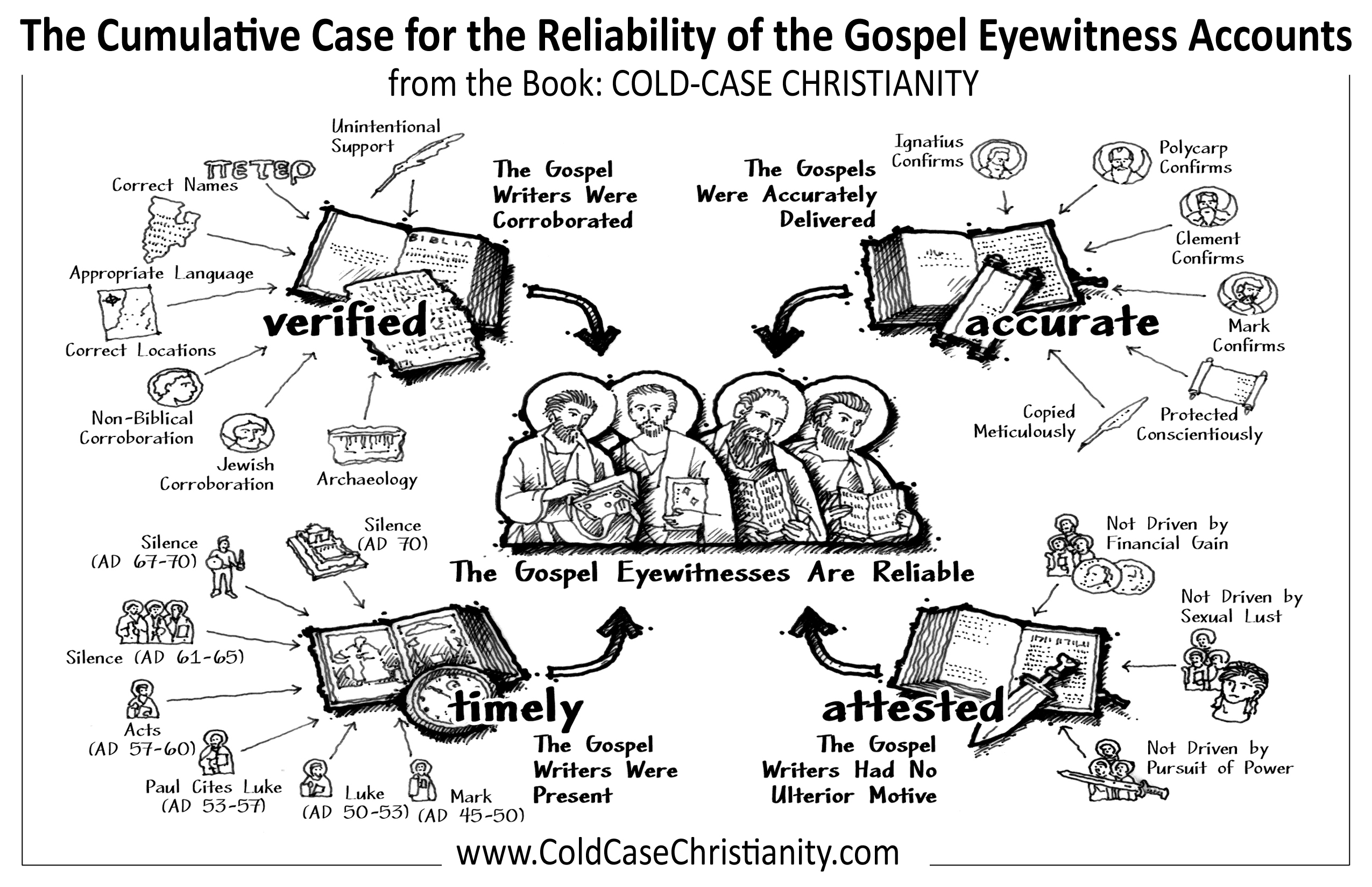 Bible Reliability: M-A-P-S to Guide You through Bible Reliability