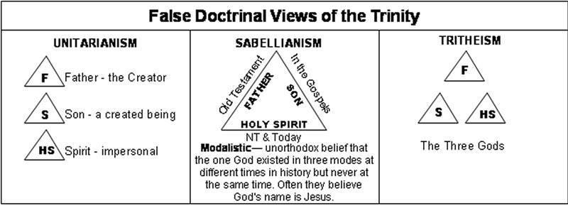 heresies-chart