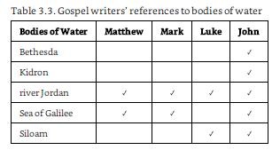 Tabla 3.3 Evangelios
